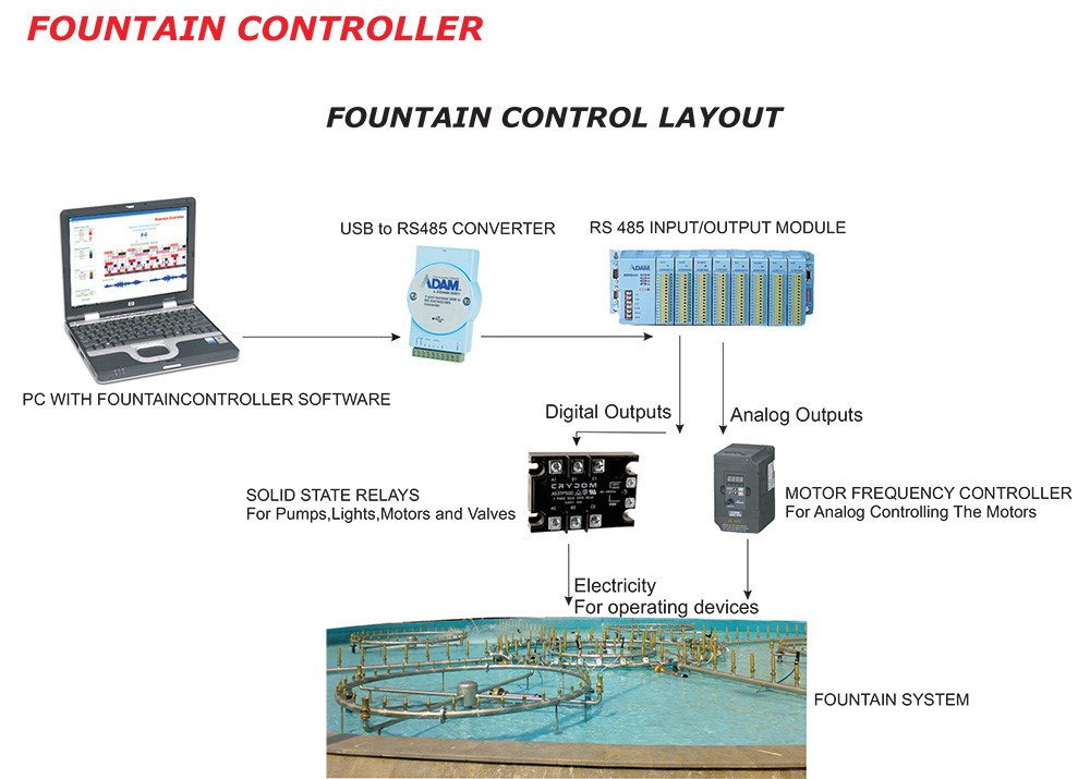 Products - Alpin Fountain Systems